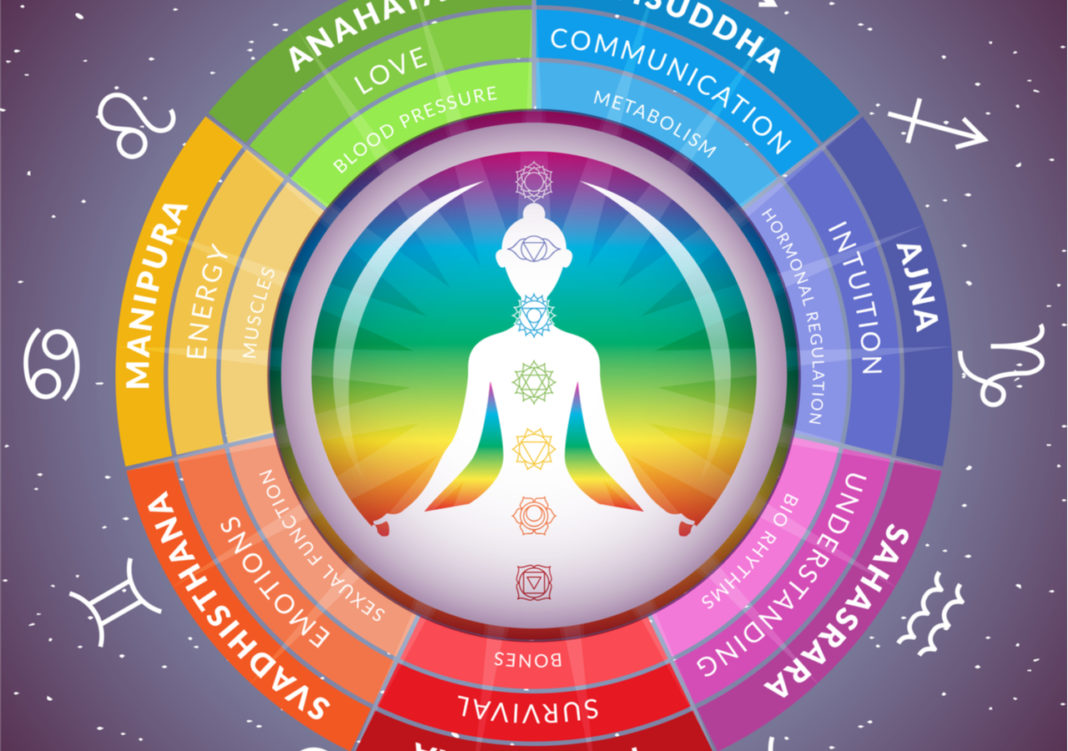 Find Out What Is The Most Powerful Chakra Associated With Your Zodiac Sign